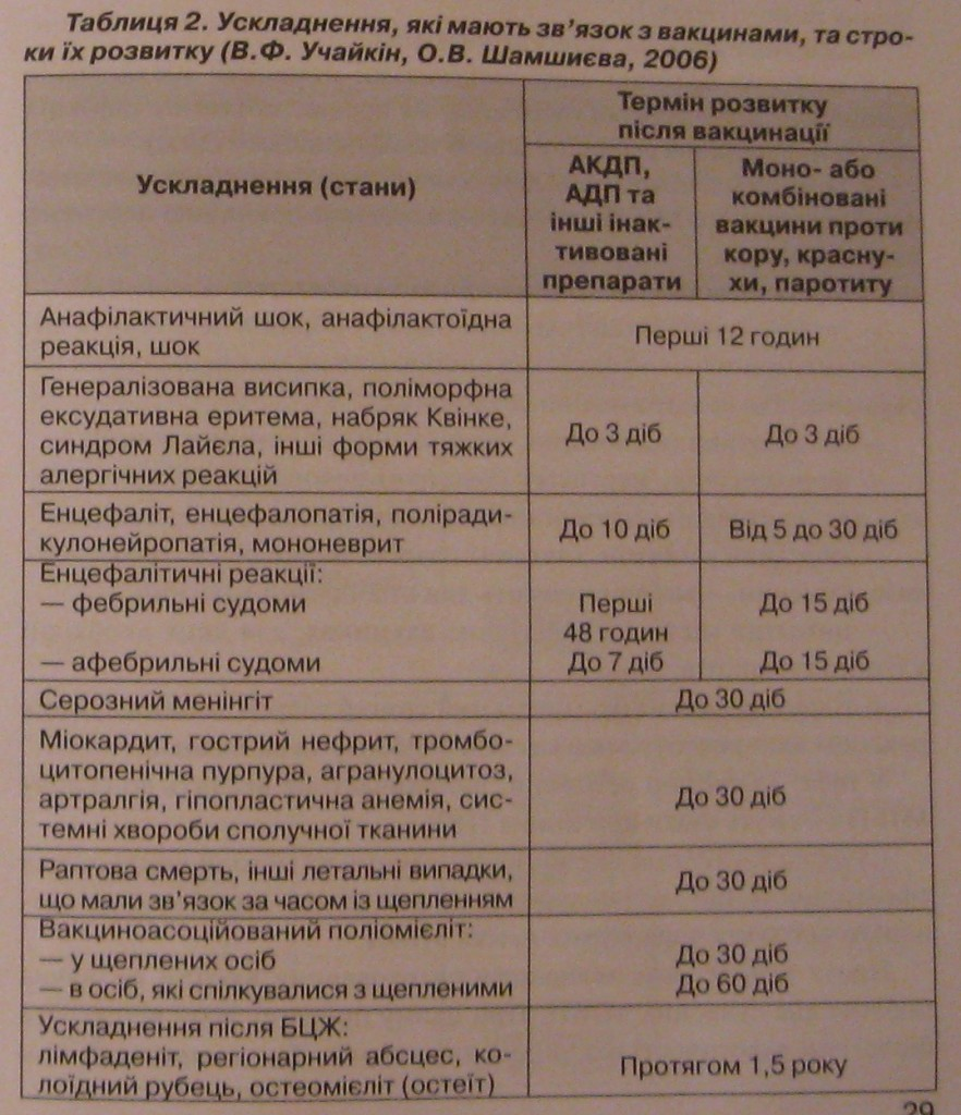 осложнения после прививок и сроки их возникновения