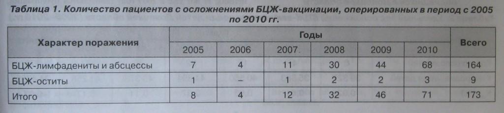 Количество оперированных детей с осложнениями БЦЖ-вакцинации 2005-2010 гг